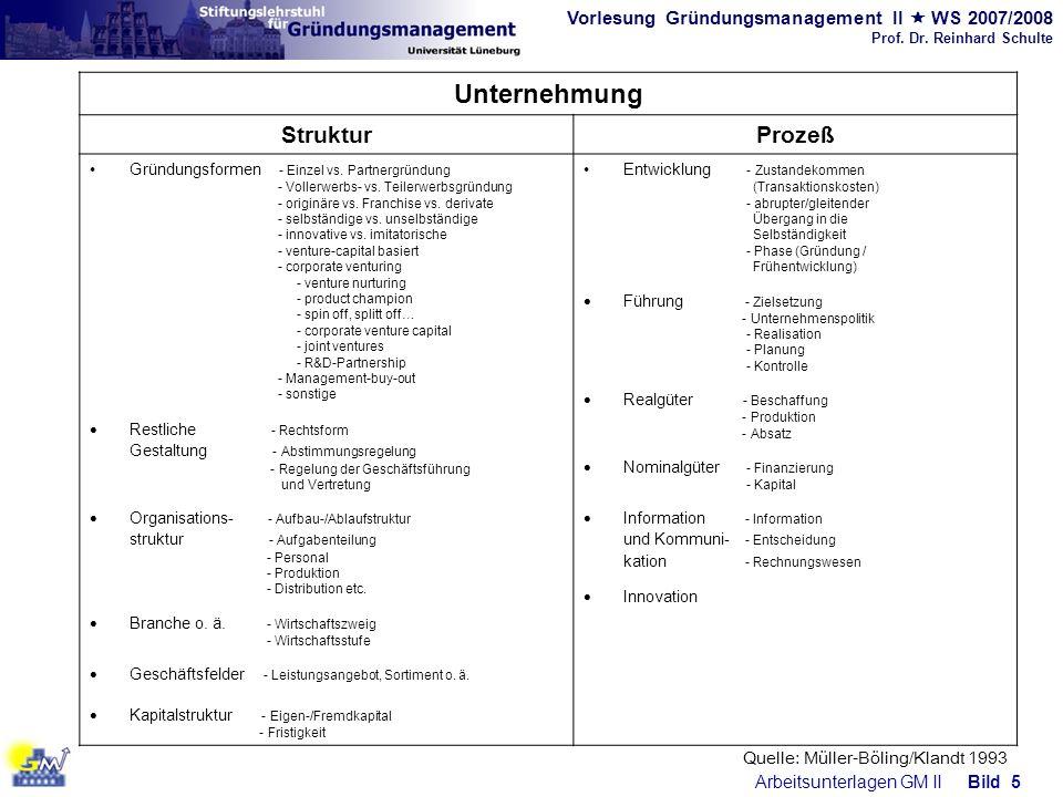 Unternehmung Struktur Prozeß Gestaltung - Abstimmungsregelung