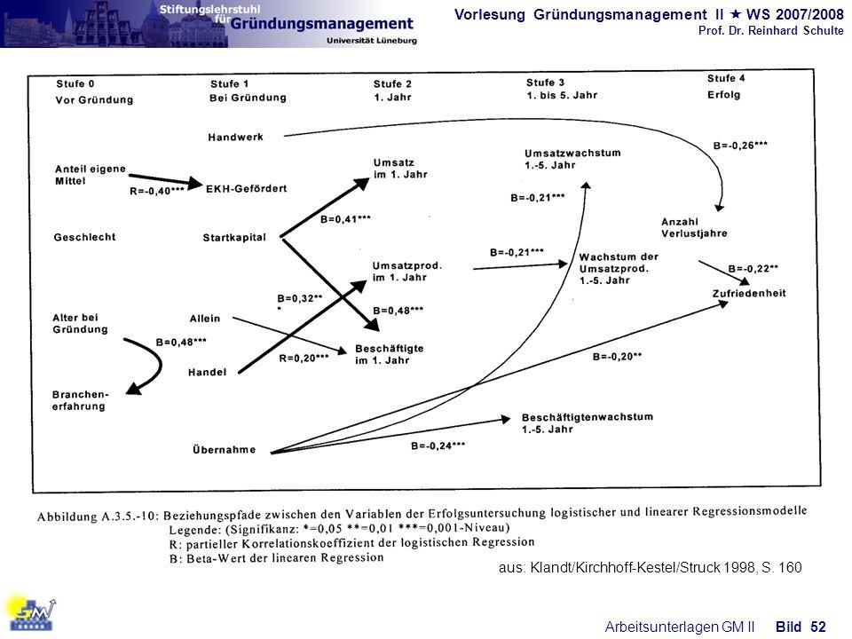 aus: Klandt/Kirchhoff-Kestel/Struck 1998, S. 160