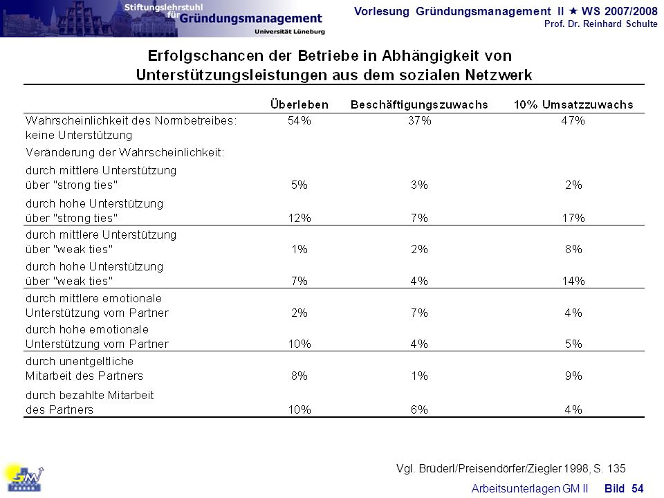 Vgl. Brüderl/Preisendörfer/Ziegler 1998, S. 135
