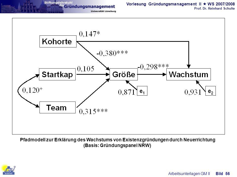 (Basis: Gründungspanel NRW)