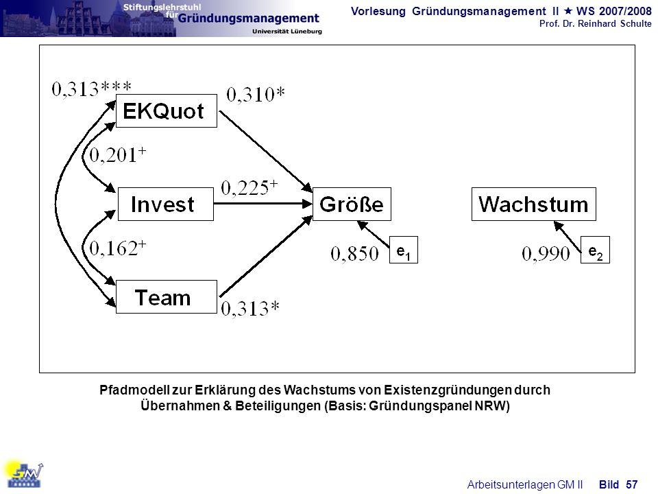 Pfadmodell zur Erklärung des Wachstums von Existenzgründungen durch