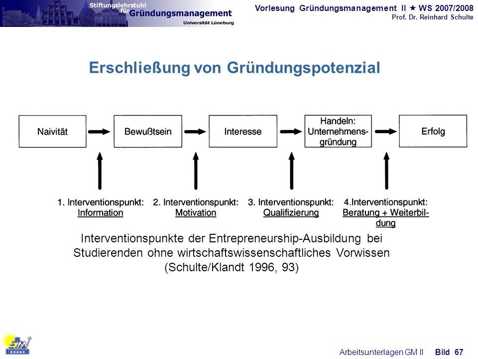 Erschließung von Gründungspotenzial