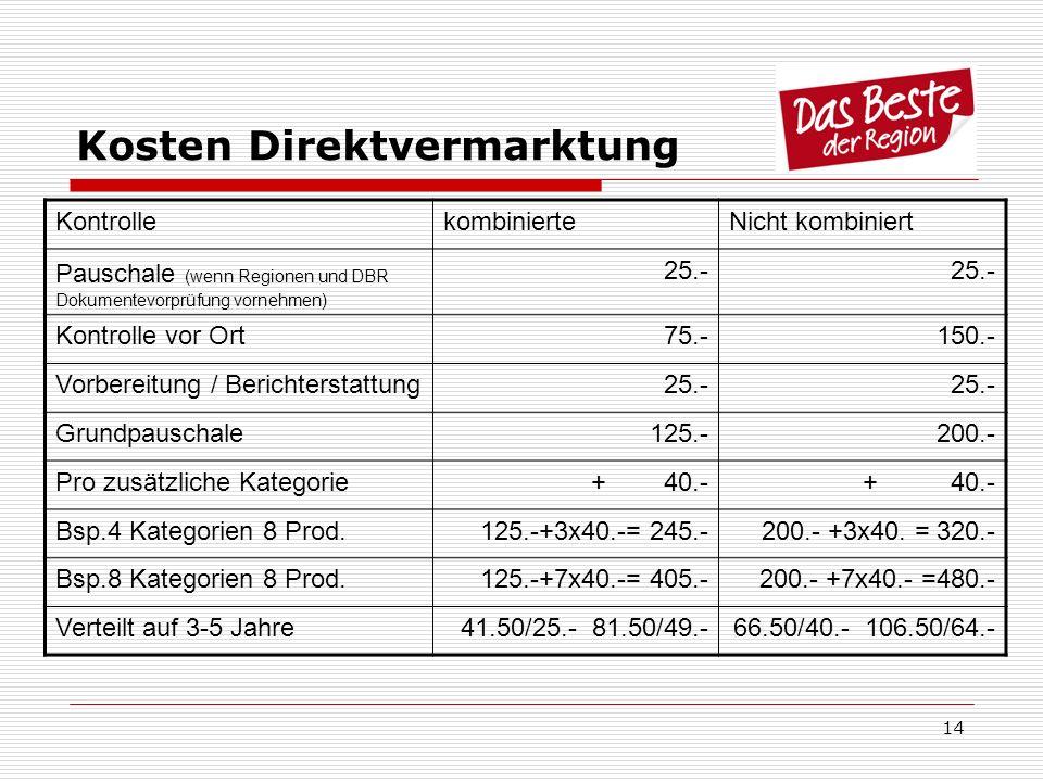 Kosten Direktvermarktung