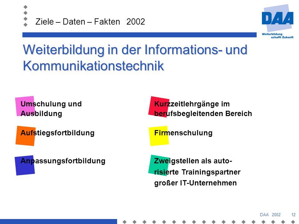 Weiterbildung in der Informations- und Kommunikationstechnik