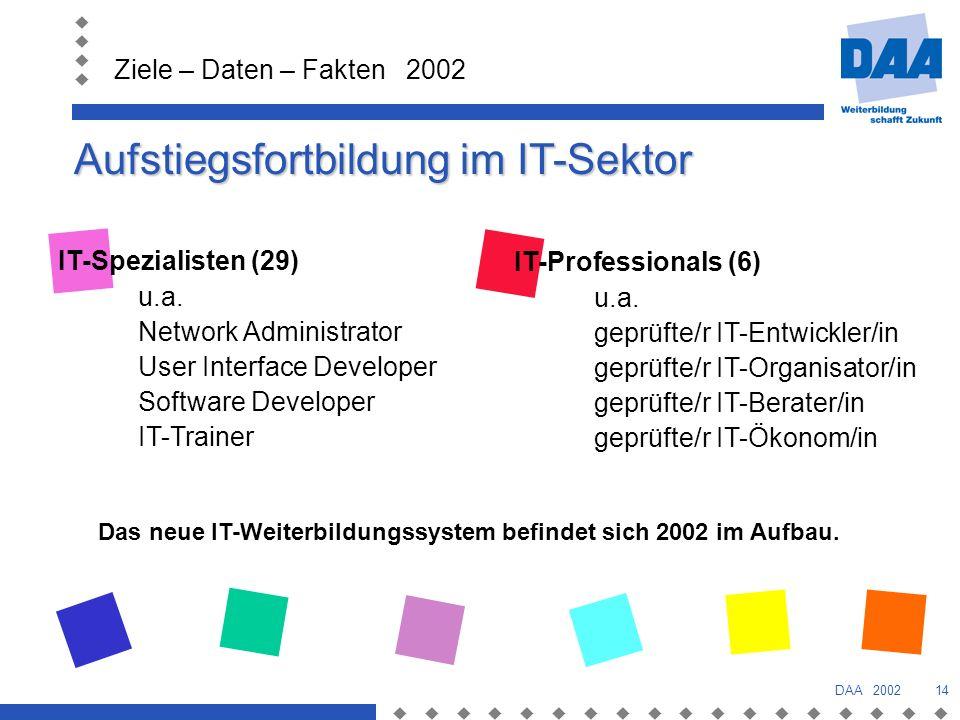 Aufstiegsfortbildung im IT-Sektor