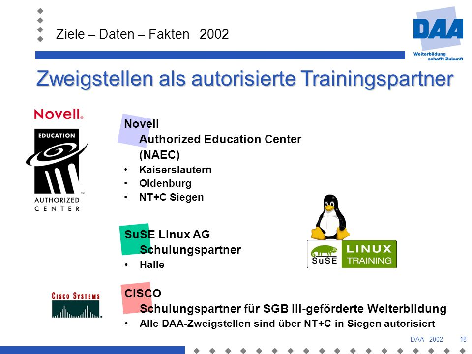 Zweigstellen als autorisierte Trainingspartner