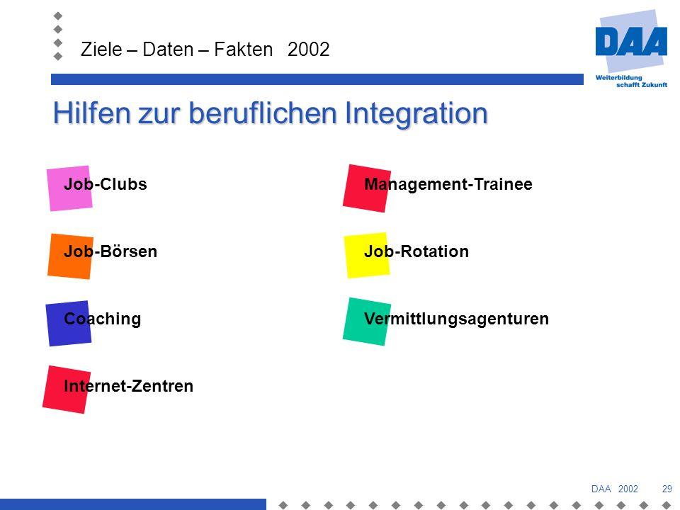 Hilfen zur beruflichen Integration