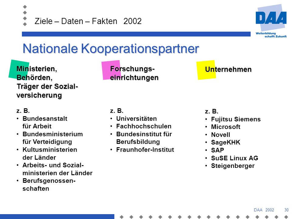 Nationale Kooperationspartner