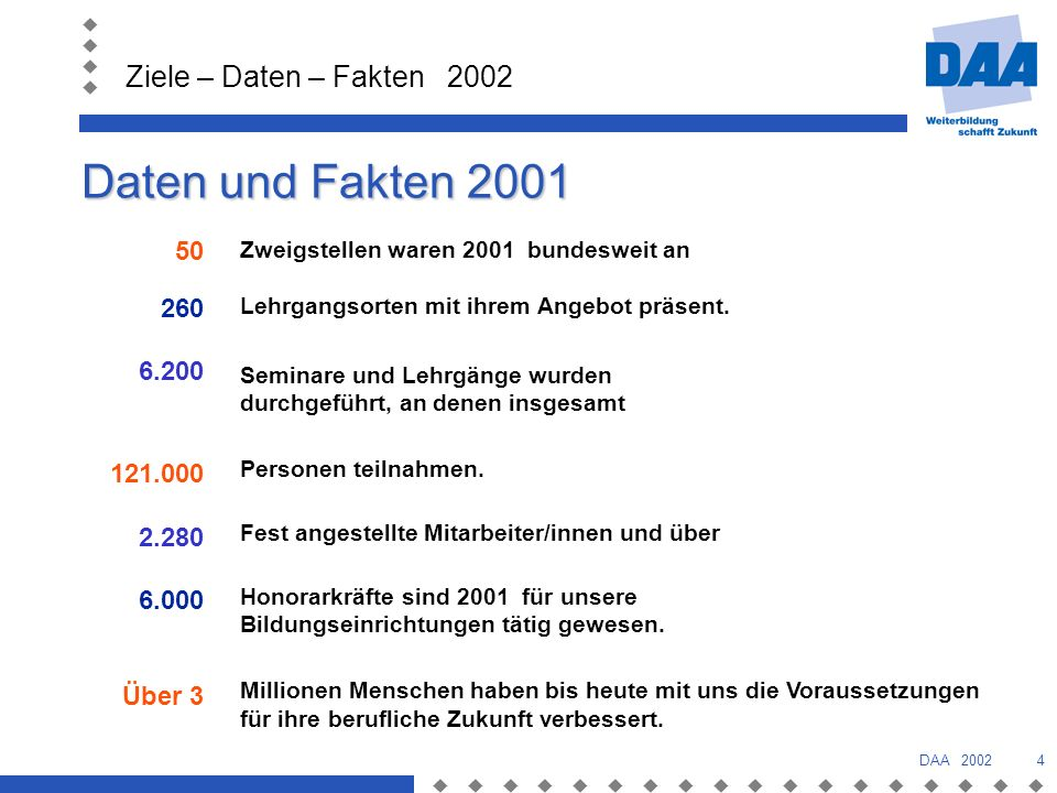 Daten und Fakten 2001 50. 260. 6.200. 121.000. 2.280. 6.000. Über 3. Zweigstellen waren 2001 bundesweit an.