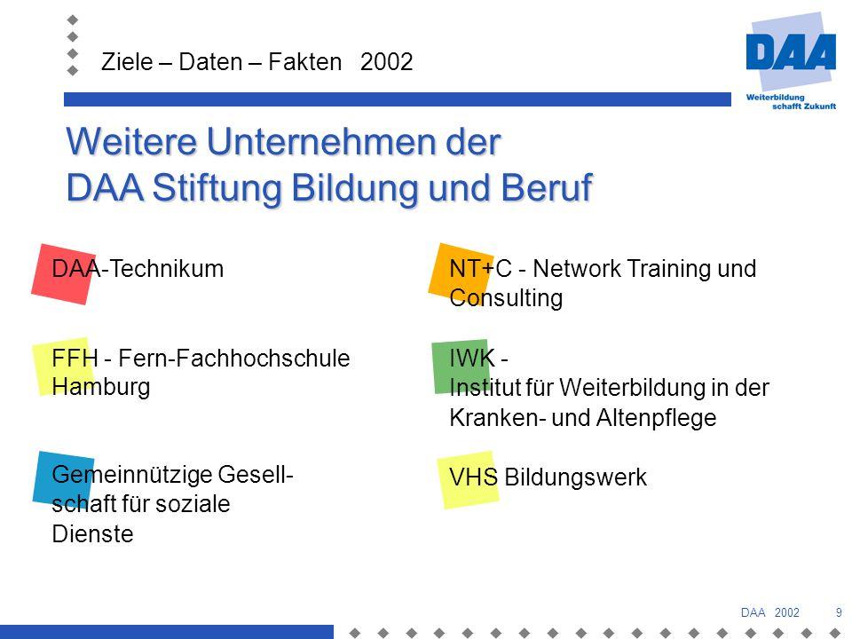 Weitere Unternehmen der DAA Stiftung Bildung und Beruf
