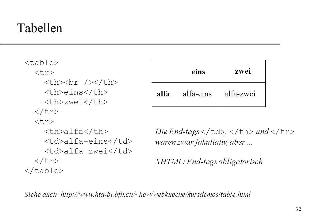 Tabellen <table> <tr> <th><br /></th> <th>eins</th> <th>zwei</th> </tr> <th>alfa</th> <td>alfa-eins</td>