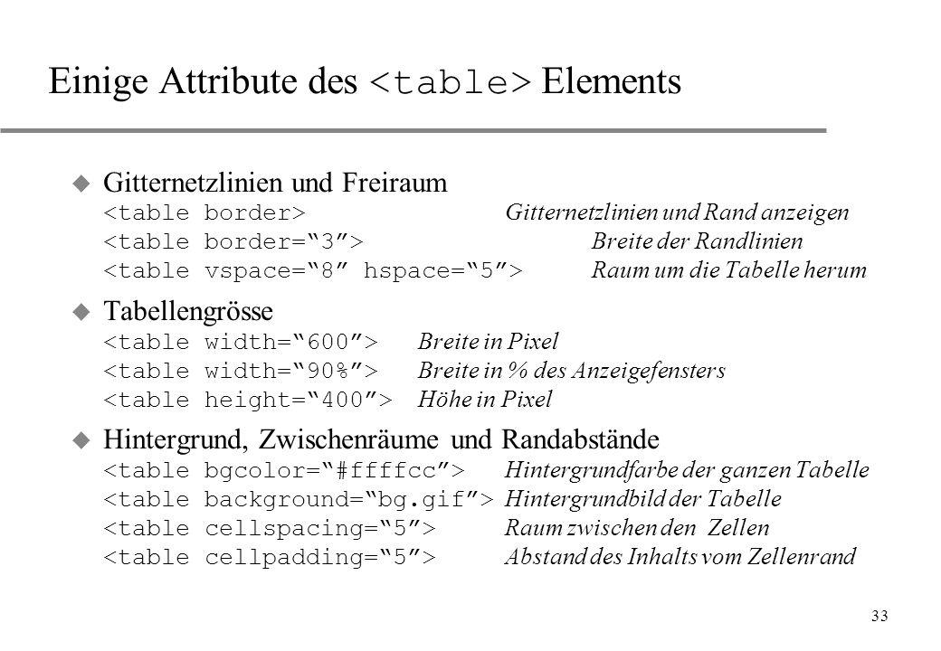 Einige Attribute des <table> Elements