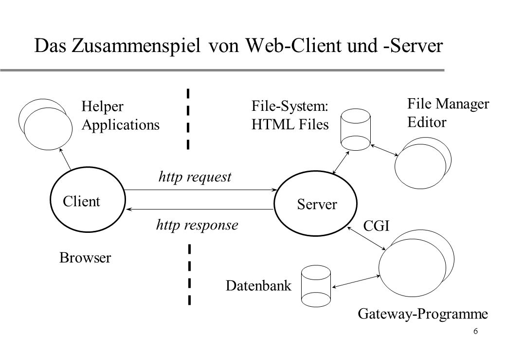 Das Zusammenspiel von Web-Client und -Server