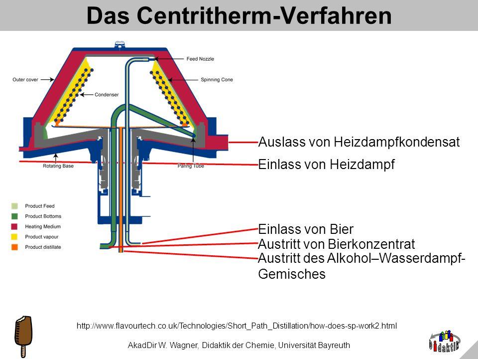 Das Centritherm-Verfahren