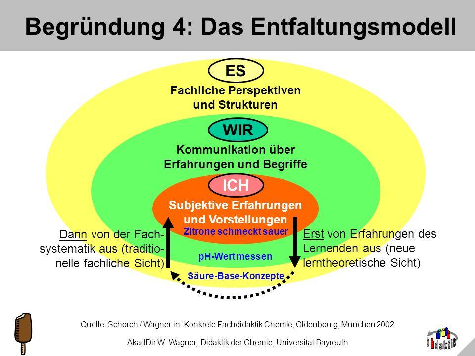 Begründung 4: Das Entfaltungsmodell