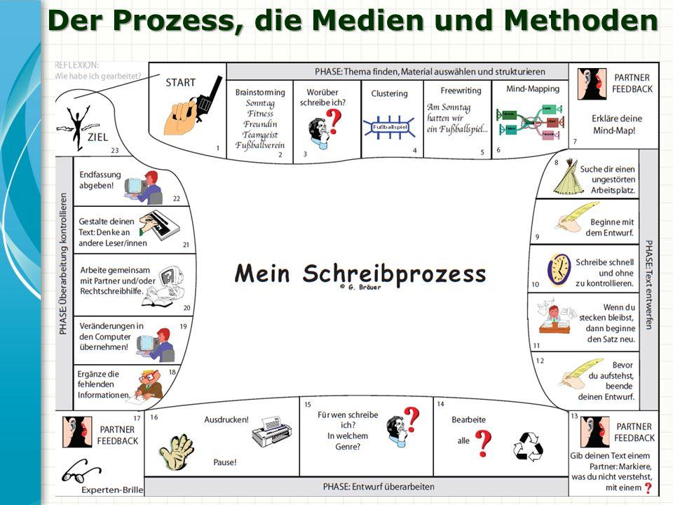 Der Prozess, die Medien und Methoden