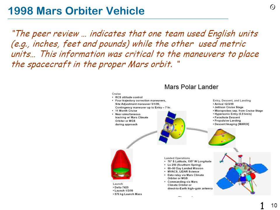 1998 Mars Orbiter Vehicle