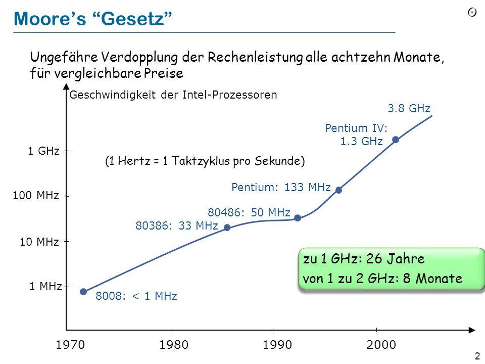 Moore's Gesetz Ungefähre Verdopplung der Rechenleistung alle achtzehn Monate, für vergleichbare Preise.