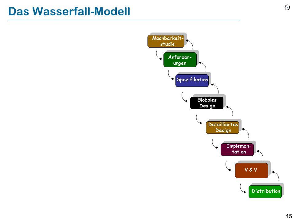 Das Wasserfall-Modell