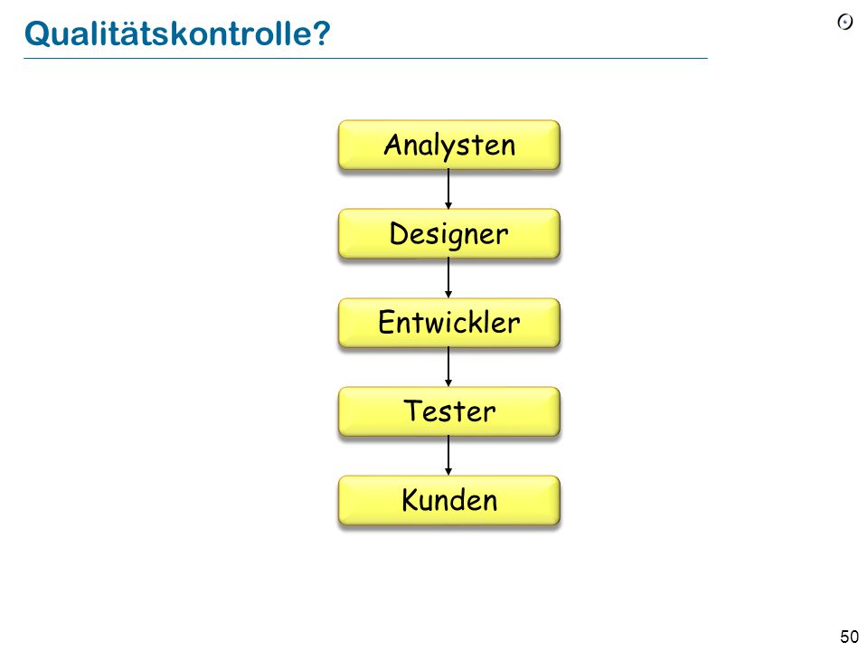 Qualitätskontrolle Analysten Designer Entwickler Tester Kunden