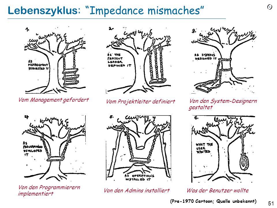 Lebenszyklus: Impedance mismaches