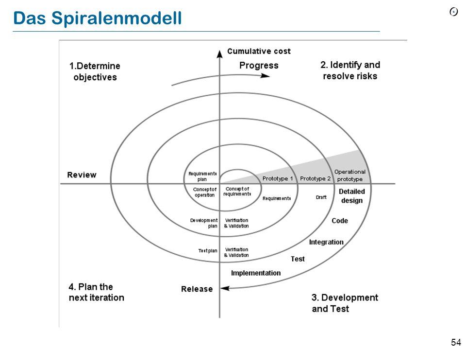 Das Spiralenmodell