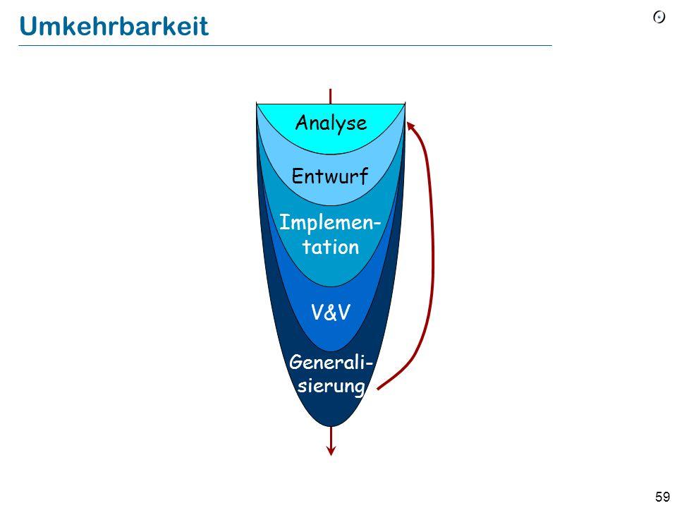 Umkehrbarkeit Analyse Entwurf Implemen- tation V&V Generali- sierung