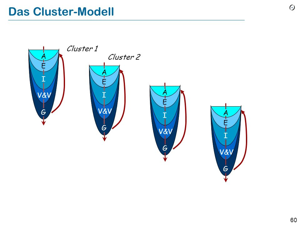 Das Cluster-Modell Cluster 1 Cluster 2 A E A I E A V&V I E G V&V A I E