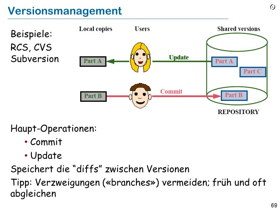 Versionsmanagement Beispiele: RCS, CVS Subversion Haupt-Operationen: