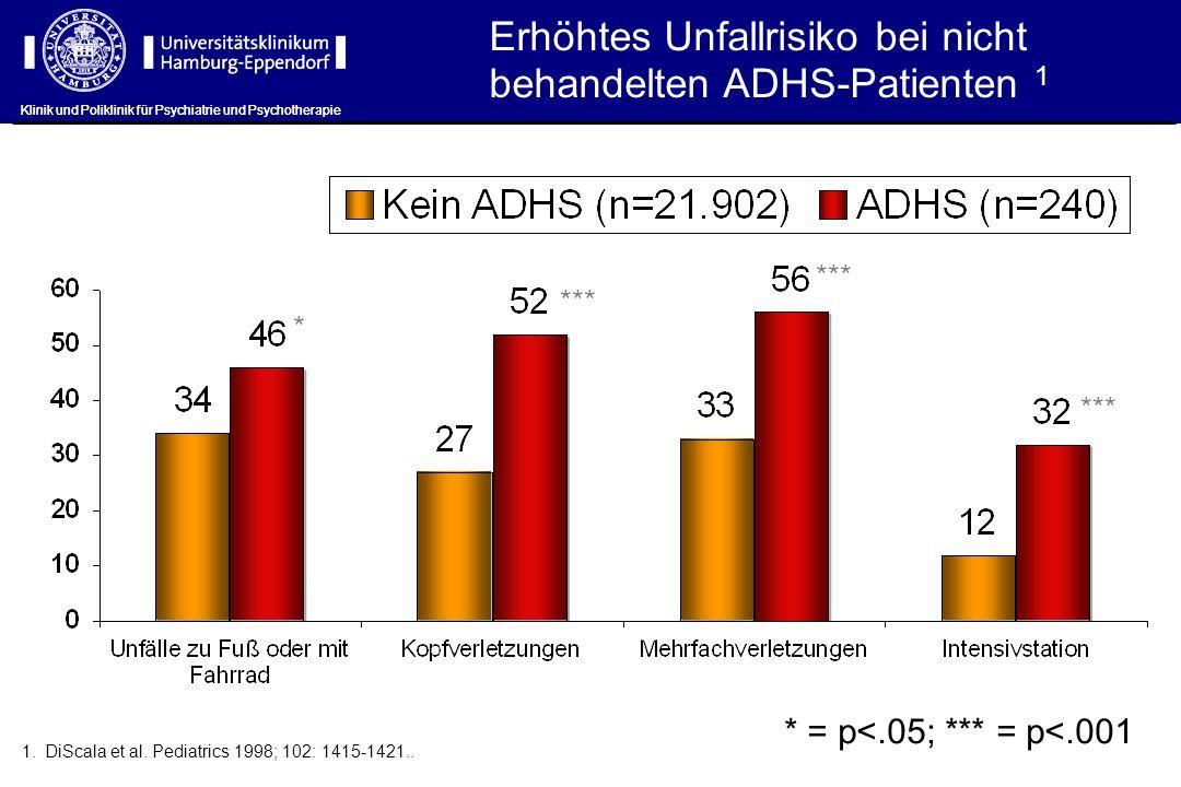 Erhöhtes Unfallrisiko bei nicht behandelten ADHS-Patienten 1