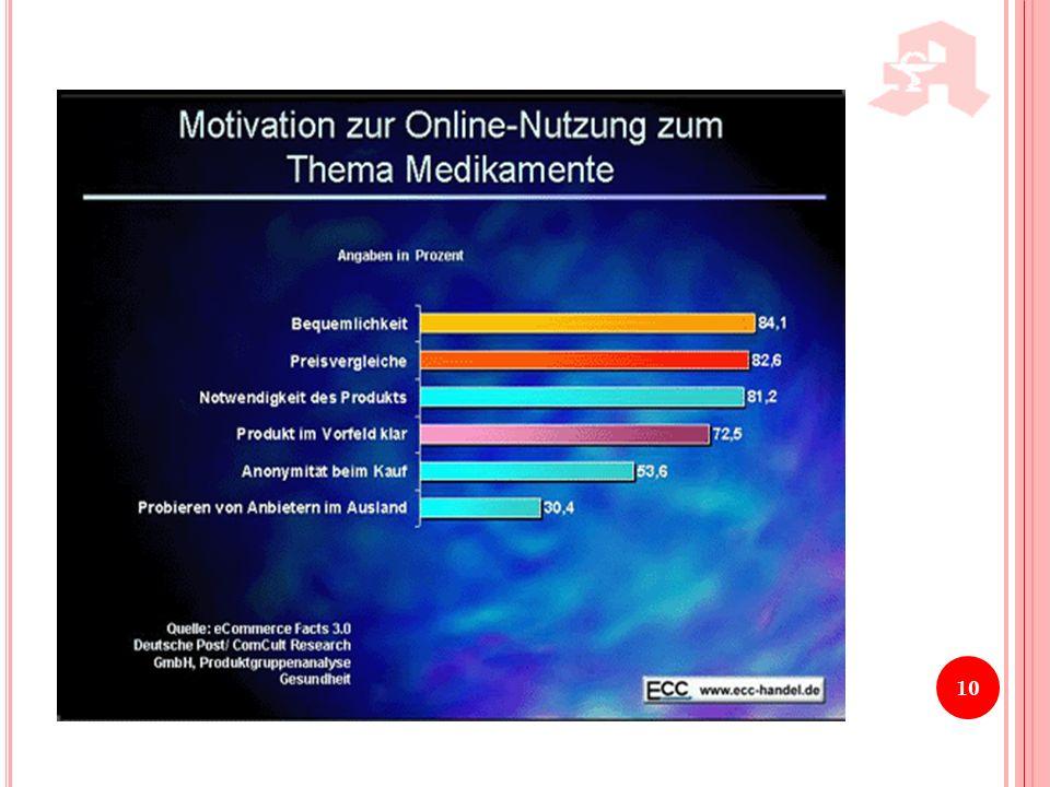 Diese Grafik zeigt die Motivation zum Kauf von Medikamenten im Internet.