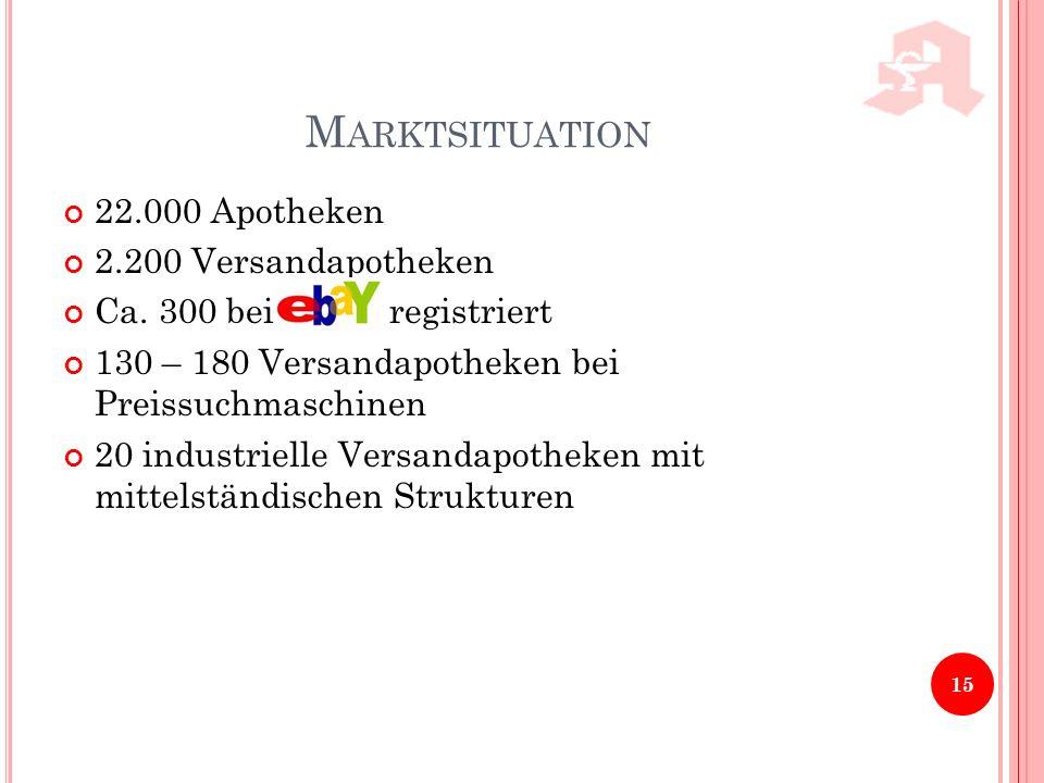 Marktsituation 22.000 Apotheken 2.200 Versandapotheken