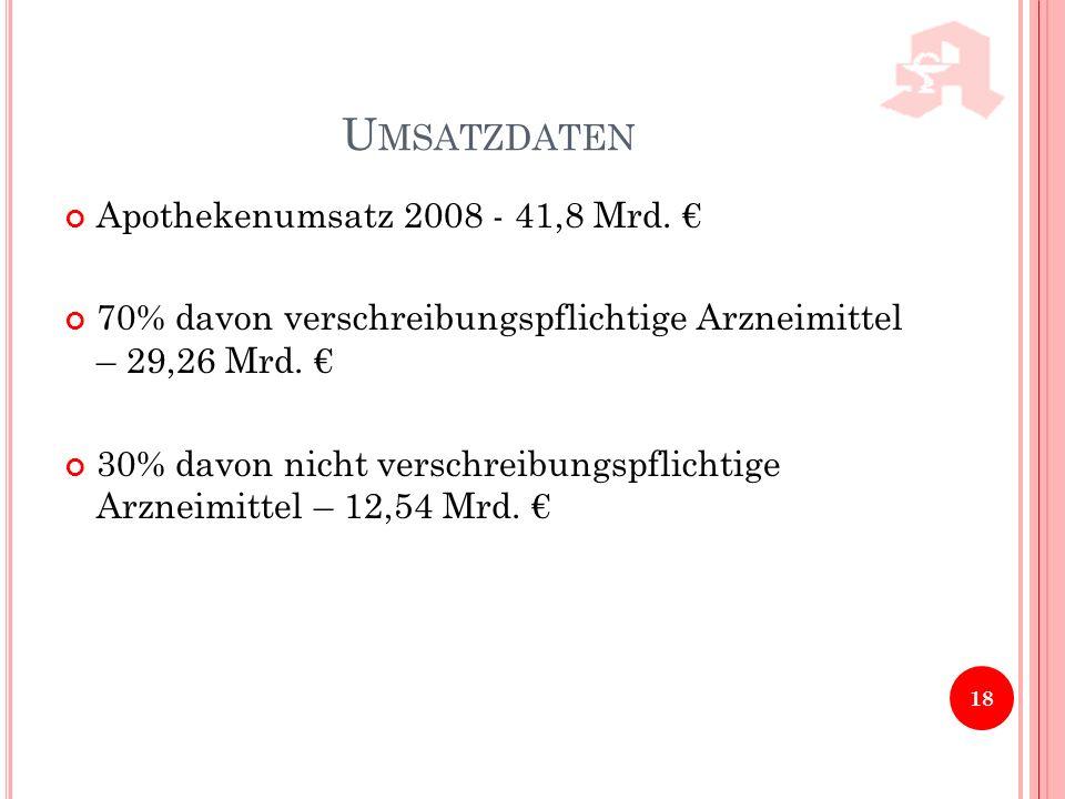 Umsatzdaten Apothekenumsatz 2008 - 41,8 Mrd. €