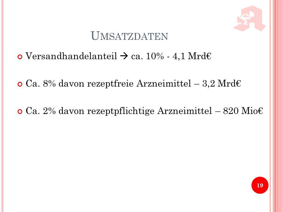 Umsatzdaten Versandhandelanteil  ca. 10% - 4,1 Mrd€