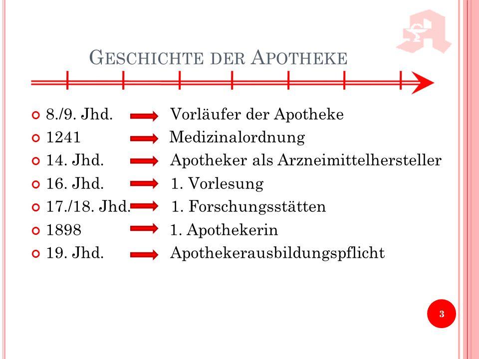 Geschichte der Apotheke