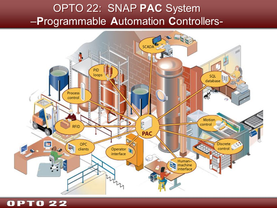 OPTO 22: SNAP PAC System –Programmable Automation Controllers-