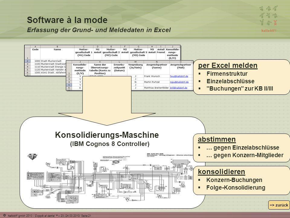 Konsolidierungs-Maschine (IBM Cognos 8 Controller)