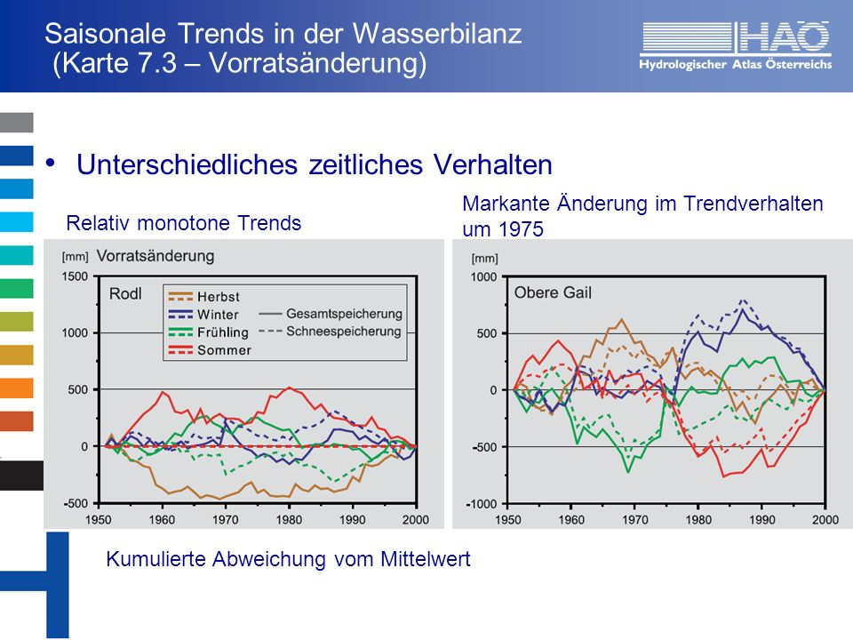 Saisonale Trends in der Wasserbilanz (Karte 7.3 – Vorratsänderung)