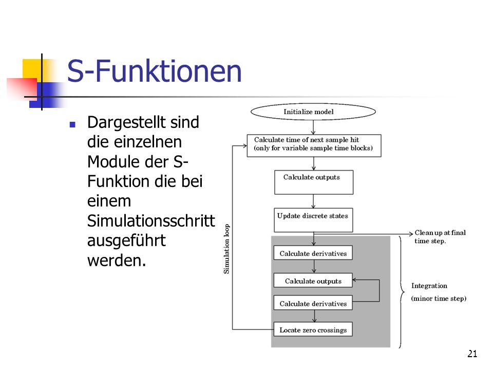 S-Funktionen Dargestellt sind die einzelnen Module der S-Funktion die bei einem Simulationsschritt ausgeführt werden.