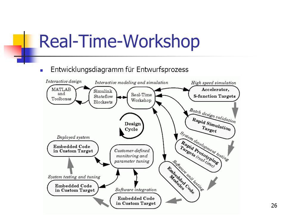 Real-Time-Workshop Entwicklungsdiagramm für Entwurfsprozess