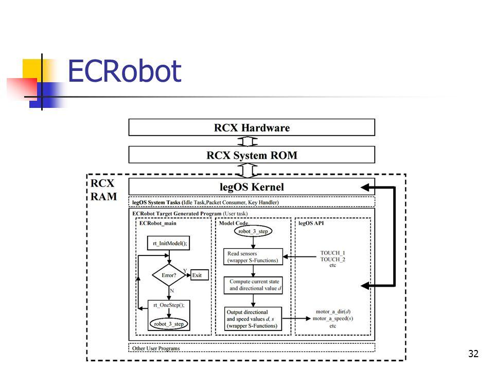 ECRobot