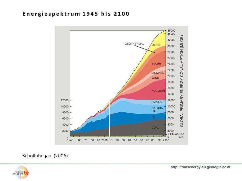 Energiespektrum 1945 bis 2100 Schollnberger (2006)