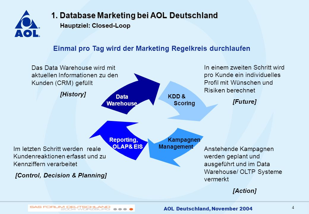 1. Database Marketing bei AOL Deutschland Hauptziel: Closed-Loop