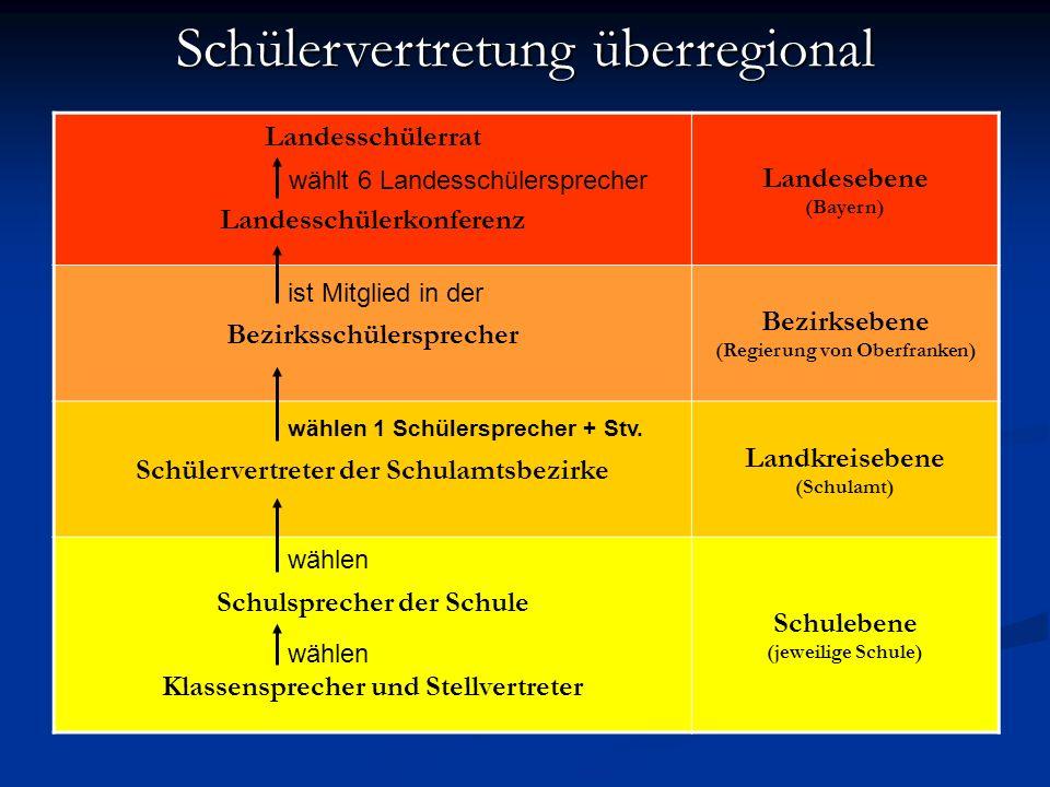Schülervertretung überregional