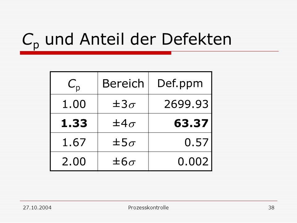 Cp und Anteil der Defekten