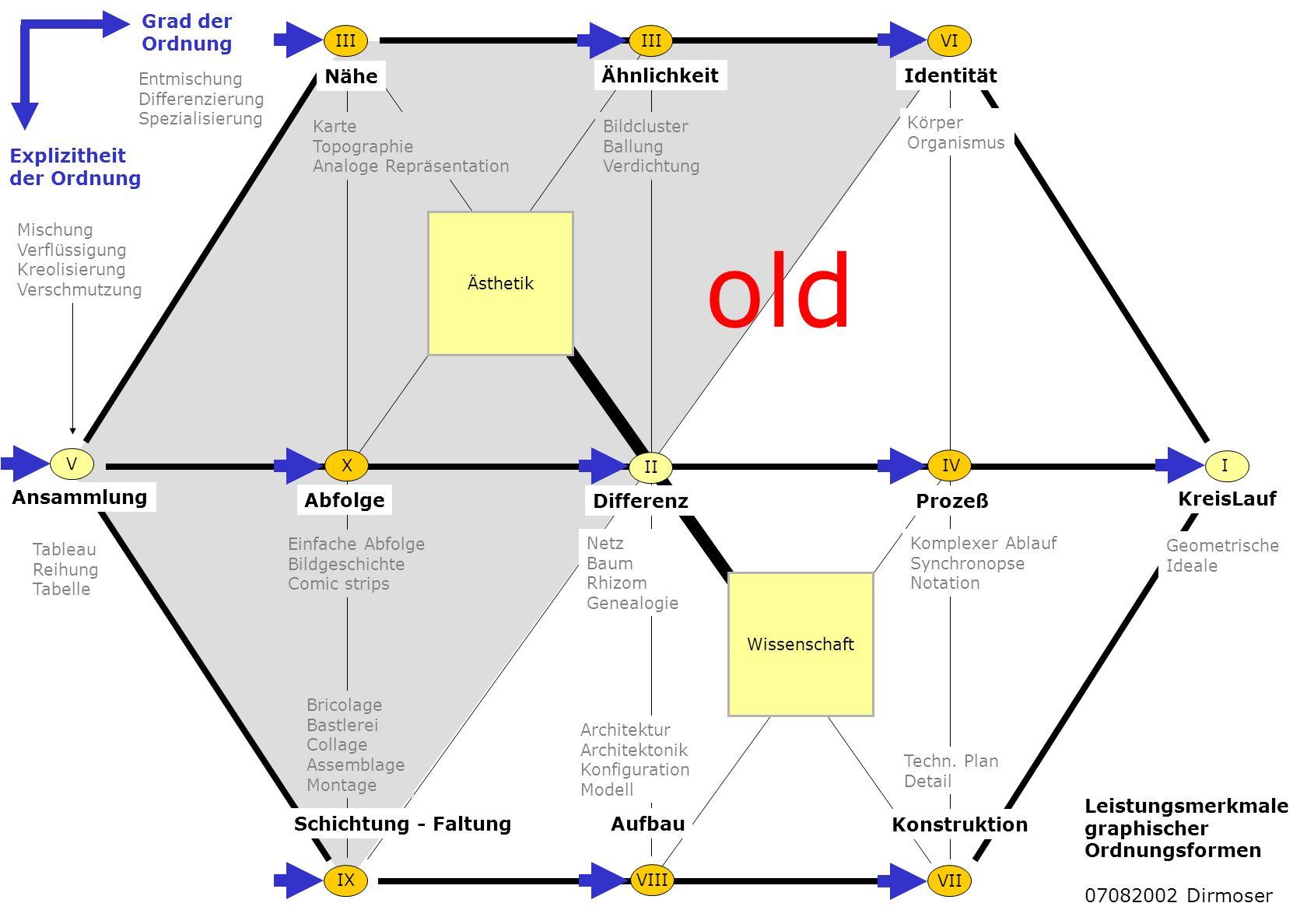 old Grad der Ordnung Nähe Ähnlichkeit Identität Explizitheit