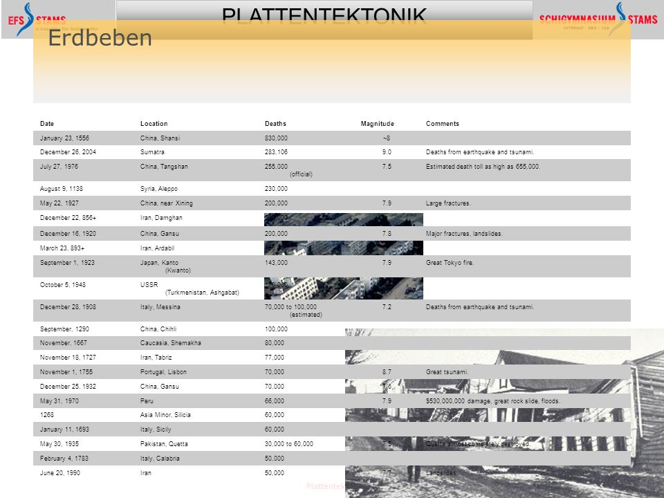 Erdbeben Plattentektonik Date Location Deaths Magnitude Comments