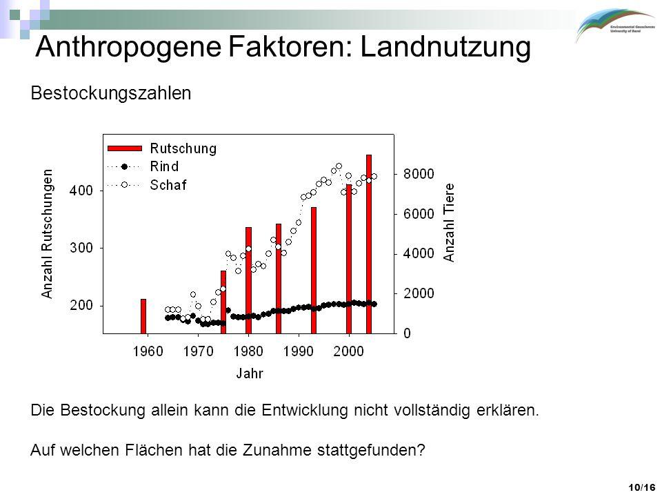 Anthropogene Faktoren: Landnutzung