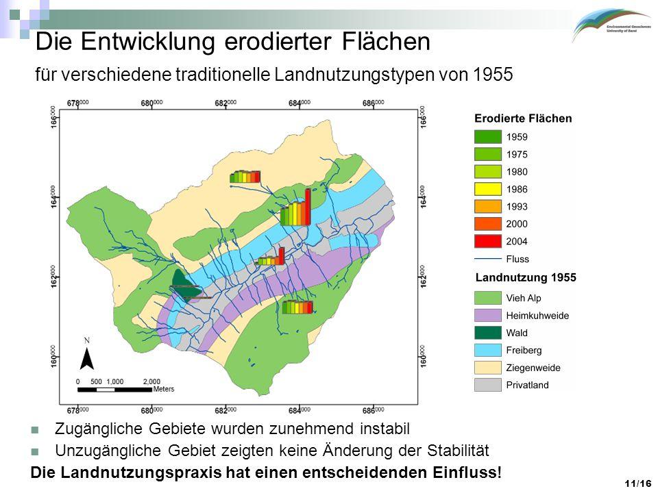 Die Entwicklung erodierter Flächen für verschiedene traditionelle Landnutzungstypen von 1955