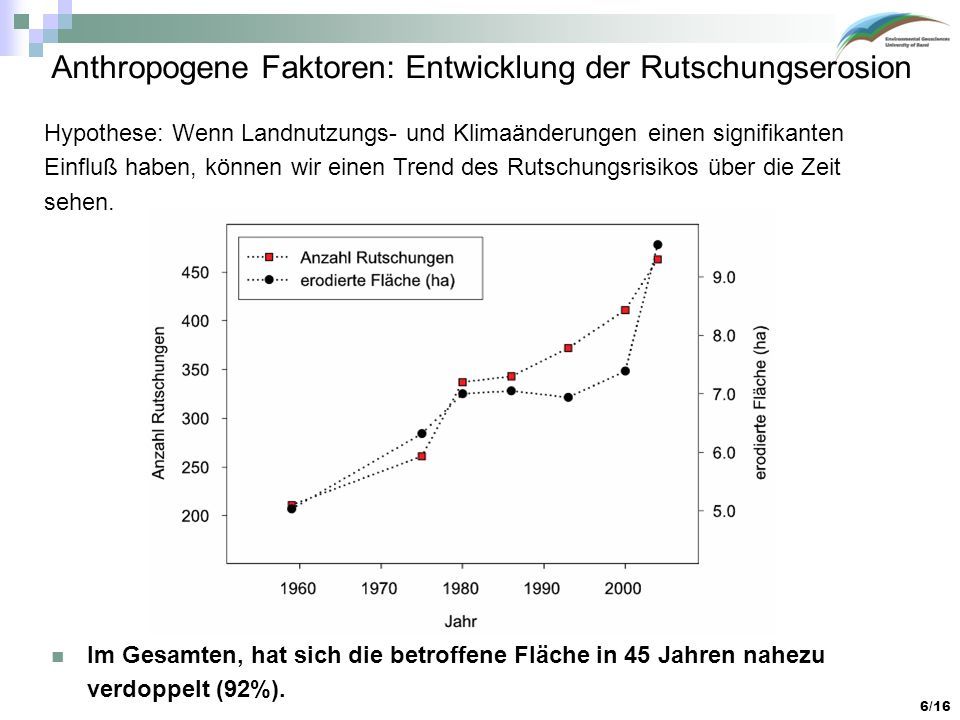 Anthropogene Faktoren: Entwicklung der Rutschungserosion